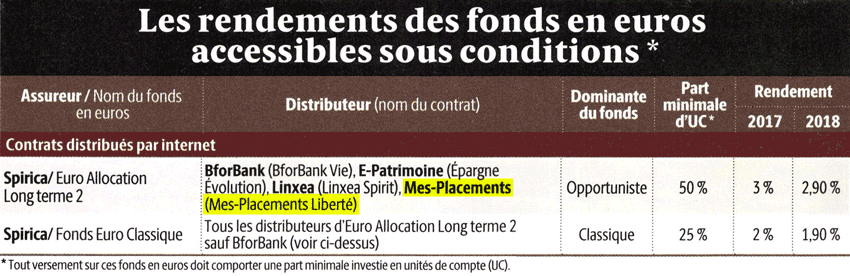 Rendement des fonds en euros