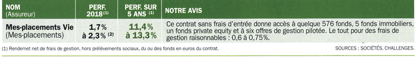5 contrats d'assurance vie performants