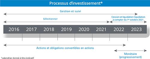 Processus d'investissment
