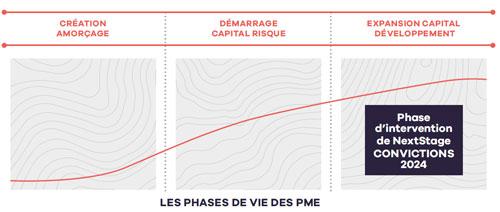 Les phases de vie des PME