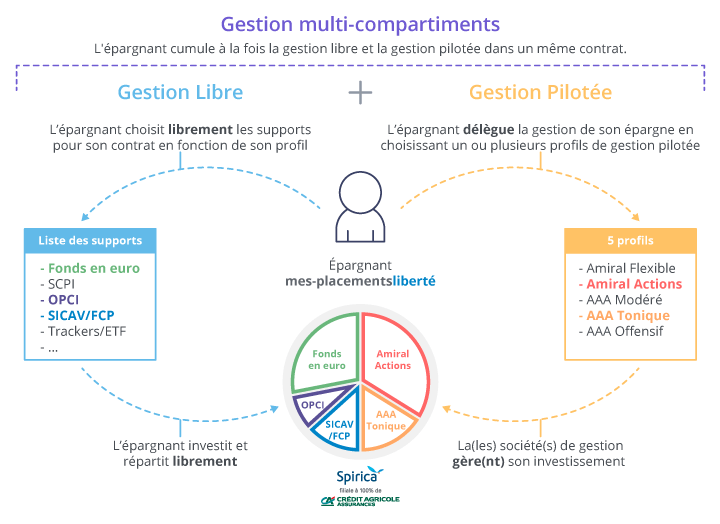 Gestion multi-compartiments